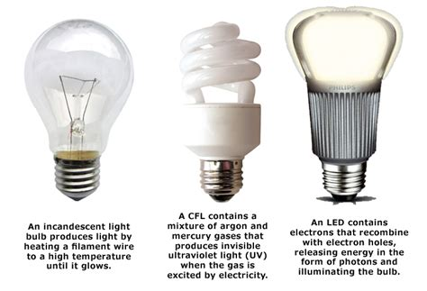 I'm Replacing All My Light Bulbs with LED's