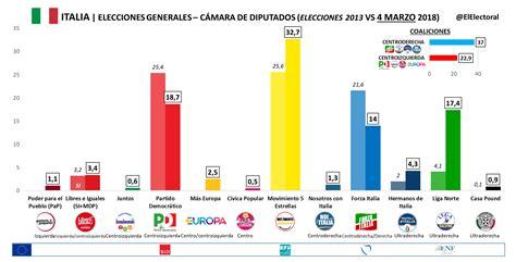 ITALIA   El Electoral