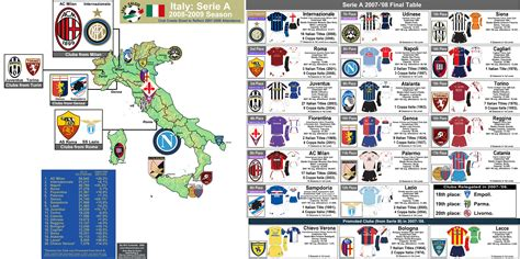 Italy: Serie A, Clubs in the 2008-09 Season (with 07/08 ...