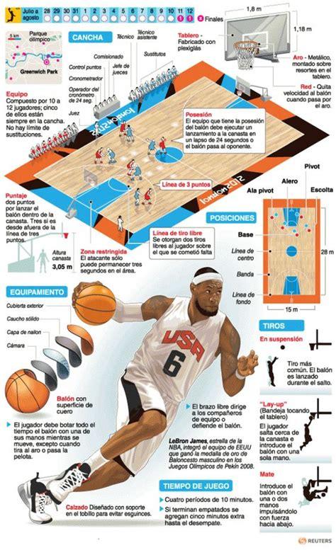 IV, 2 - Baloncesto | Deportes | Juegos Olímpicos Londres ...