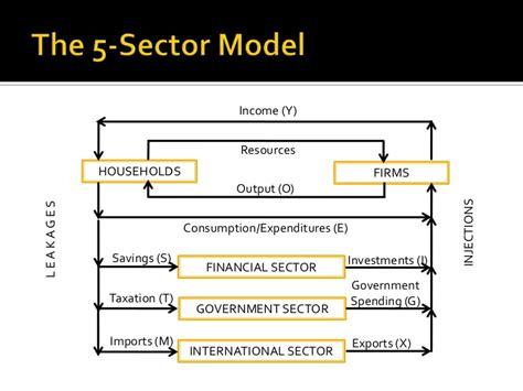 (J) the circular flow model