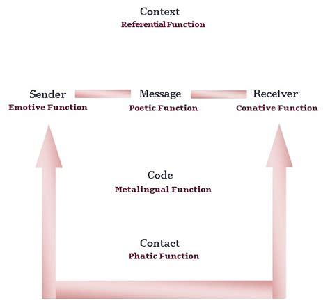 Jakobson's Model   Comunicólogos