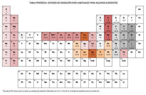 JANO SENSEI: NÚMEROS DE OXIDACIÓN MÁS COMUNES DE LOS ELEMENTOS