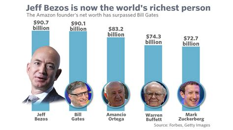 Jeff Bezos is now the richest person in the world ...