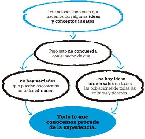 John Locke. Empirismo