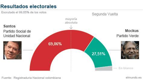 Juan Manuel Santos, el presidente más votado de la ...