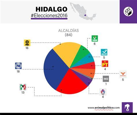Juárez y 7 alcaldías más, gobernadas por independientes