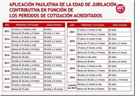 Jubilación según períodos cotizados | Sección Sindical de ...