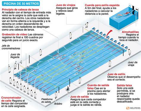 Juegos Olímpicos Londres 2012 | Natación | Deportes ...