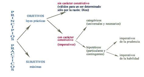 Kant - Filosofia Moderna - Principios Practicos - Leyes ...