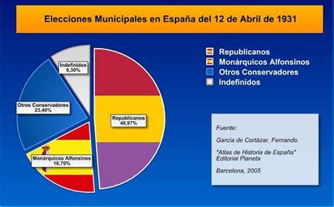 Katyusha: La Republica Española (Proclamacion Abril del 36)