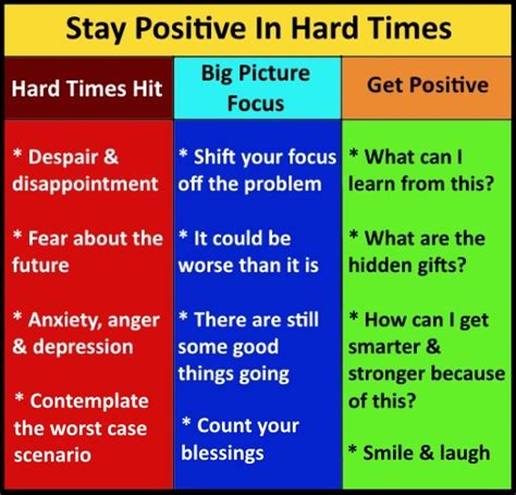 Keep Your Attitude Positive No Matter What