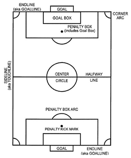 Kids sports - soccer terms and definitions