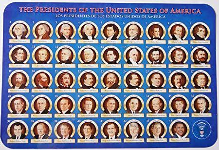 kmhouseindia: Presidents of United States of America(USA)