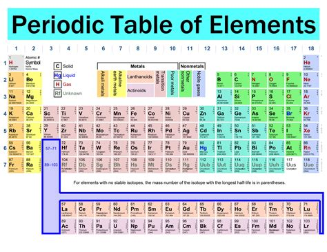 Know Your Periodic Table?   Tezi Mag ~ Grab A Coffee, Read ...