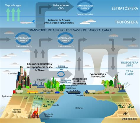 La Atmósfera   Cambio Climático Global