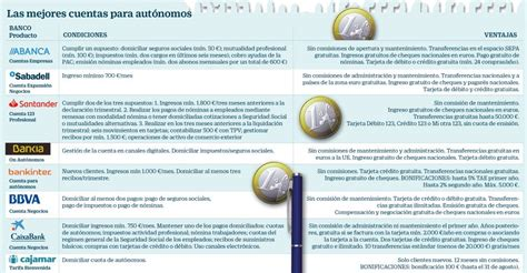 La banca ofrece cuentas gratuitas para autónomos cargadas ...