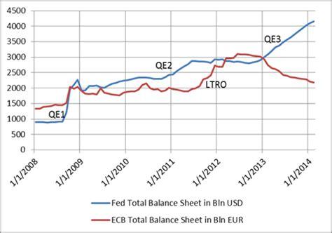 La BCE dans une trappe d inactivité ~ BlogAge Eco