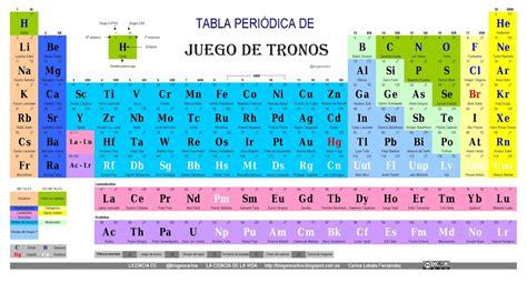 LA CIENCIA DE LA VIDA: La tabla periódica de Juego de Tronos