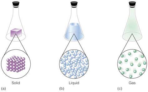 La clasificación de la materia: ¿Cómo se clasifica la materia?