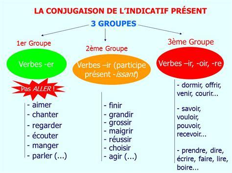 LA CONJUGAISON DE L'INDICATIF PRÉSENT - ppt video online ...