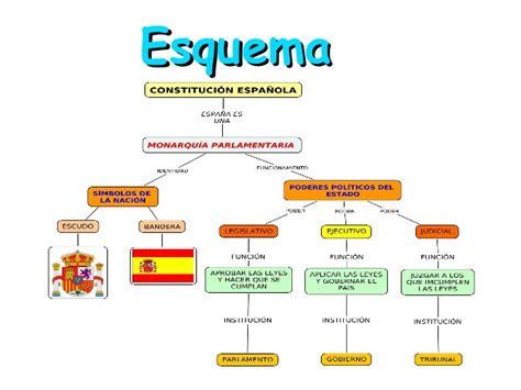 LA CONSTITUCIÓ ESPANYOLA. Paula i Nayara.