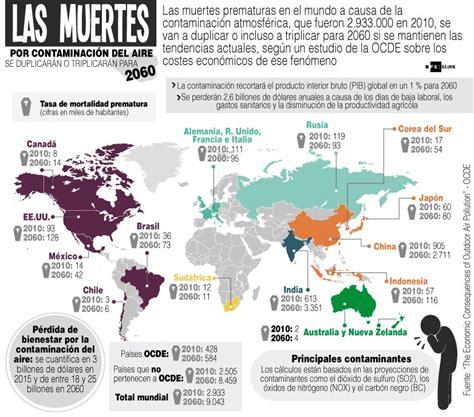 La contaminación causa 21.000 muertes al año en España ...