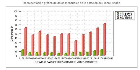 La contaminación sube más de un 42% en el centro de Madrid ...