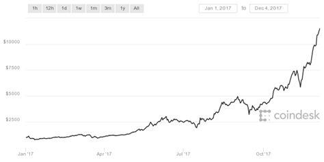 La cotización del Bitcoin   TheBlockCahin.es   THE BLOCKCHAIN