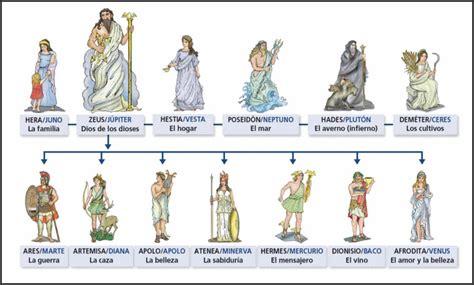 La Cultura Romana: historia, origen, caracteristicas, y más