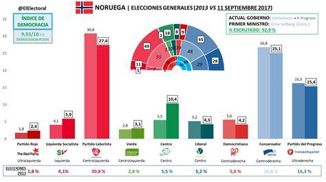 La derecha se queda en Noruega