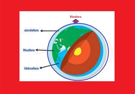 La Ecologia y el Ambiente: Capas del planeta tierra