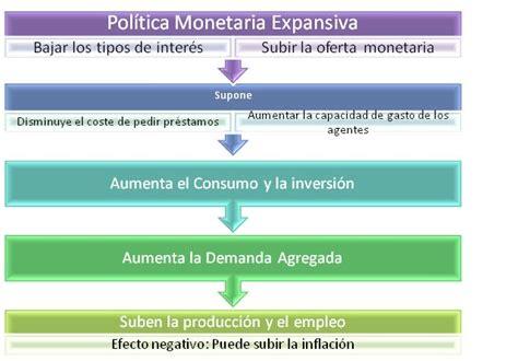 LA ECONOMIA ES...: POLITICA MONETARIA
