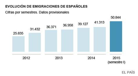 La emigración de españoles bate el récord desde el inicio ...