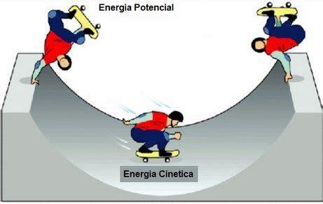 La energía cinética Que es concepto, definición y significado