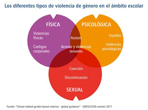 La escuela, un lugar de violencia y de prevención de la ...