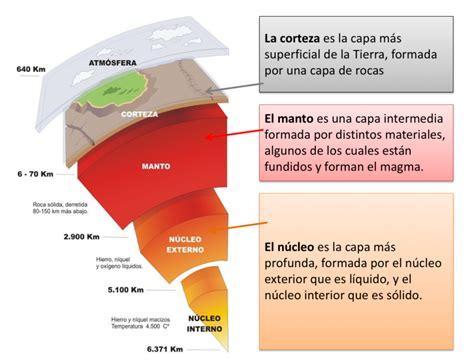 LA ESTRUCTURA DE LA TIERRA – Aprende Geografía, Historia ...