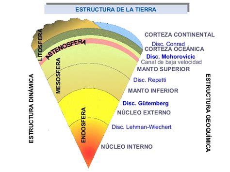 La estructura del planeta tierra