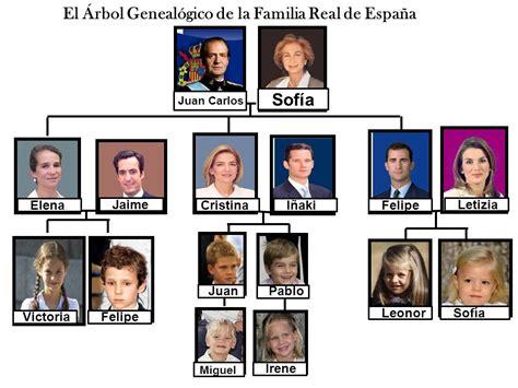 La Familia Real de España.   ppt video online descargar