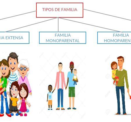LA FAMILIA – La sangre solo hace parientes, el amor hace ...