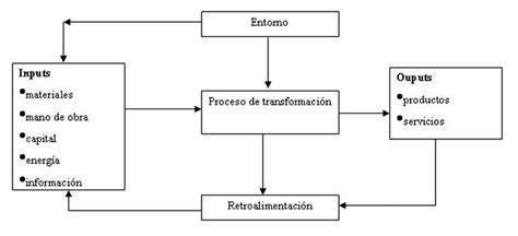 La funcion de produccion y de operaciones, hd 1080p, 4k foto