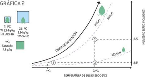 La humedad relativa y sus implicaciones sobre la salud y ...