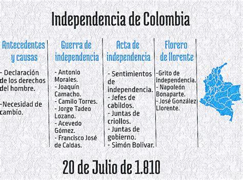 La Independencia de colombia resumen, historia y más