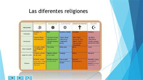 La influencia de las religiones en el mundo