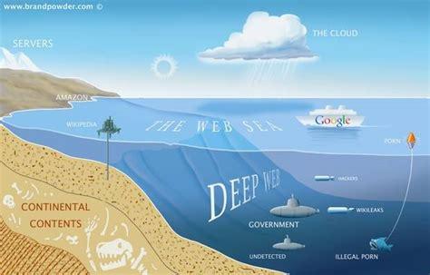La internet profunda. ¿Que es? ¿Como se accede ...