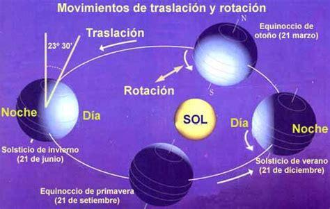 La interrelación entre la Tierra y los otros cuerpos ...