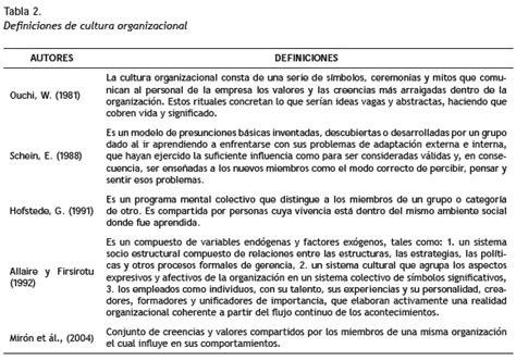La investigación sobre cultura organizacional en Colombia ...