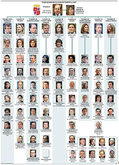 La Junta fija su organigrama con 24 altos cargos menos y 4 ...