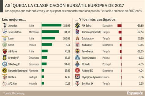 La Juventus gana por goleada la Liga en Bolsa