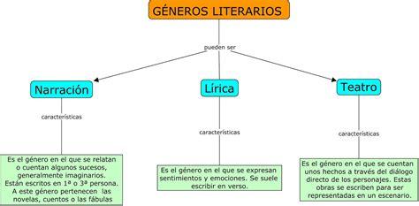 La lengua es fácil: Lenguaje Literario